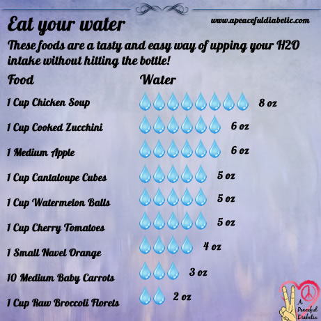 Eat your Water